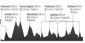 Euskal Herriko Itzuliaren 5. etaparen profila, gaurkoa./Berria